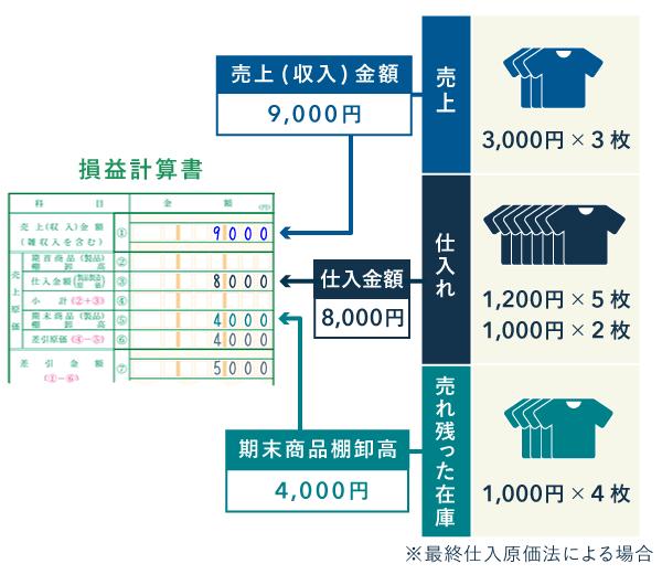 棚卸資産 - 損益計算書への記入例