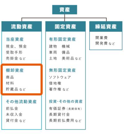 棚卸資産 - 会計上の分類