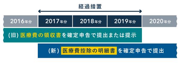 2017~2019年分の確定申告は経過措置が設けられている(医療費控除)