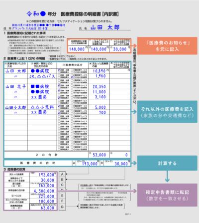 「医療費控除の明細書」の記入例 - 明細書の書き方