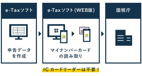 申告データの作成はe-Taxソフト、データ送信はe-Taxソフト(WEB版)で行う