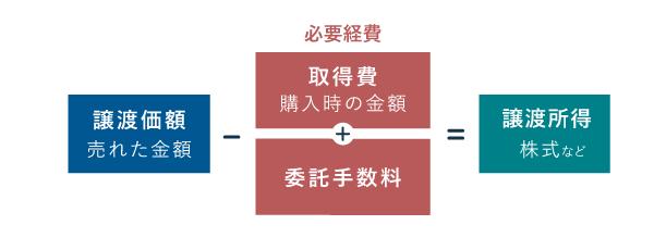 譲渡所得の計算方法 - 分離課税(株式等)