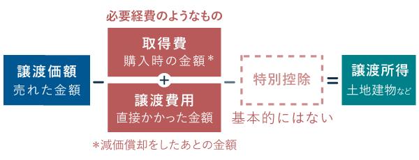 譲渡所得の計算方法 - 分離課税(土地・建物等)