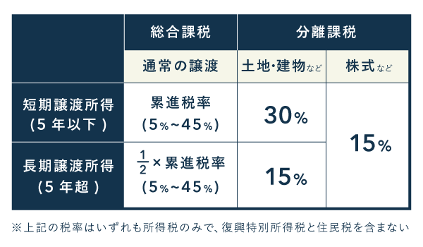 譲渡所得における課税方式や税率まとめ