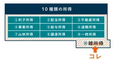 10種の所得と雑所得