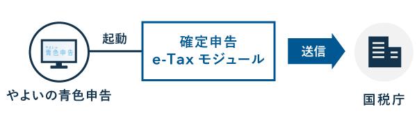 弥生の「確定申告e-Taxモジュール」 - 電子申告にも対応