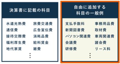 自分で作成する勘定科目の一般例 - 決算書に記載のない科目