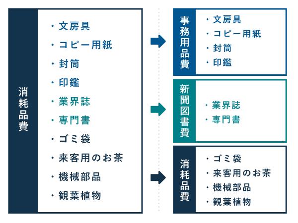任意で追加する勘定科目(事務用品費や新聞図書費の使い方)
