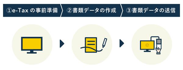 青色申告承認申請書をe-Taxソフトでオンライン提出する流れ