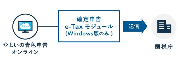 電子申告の方法 - 弥生(確定申告e-Taxモジュール)