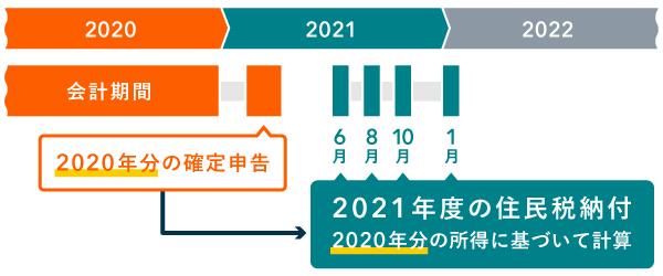 2020年分の確定申告に基づいて2021年度の住民税を納付