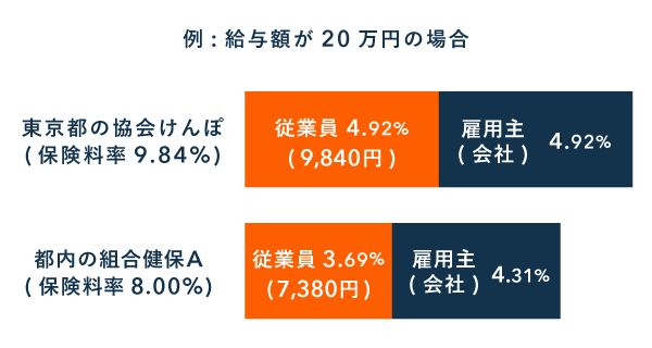 協会けんぽと組合健保 - 保険料の比較