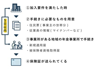 強制適用事業所が協会けんぽへ加入する方法・手順