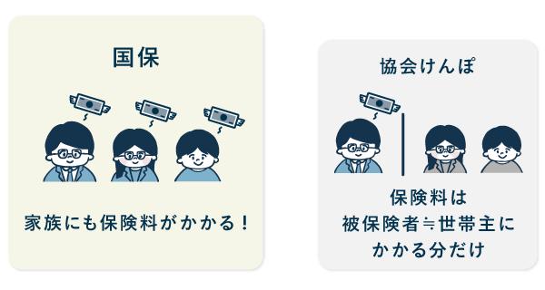 保険料の違い - 国保と協会けんぽ