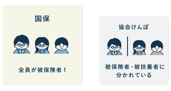 加入者の違い - 国保と協会けんぽ