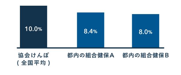 保険料率の例 - 協会けんぽと組合健保の比較