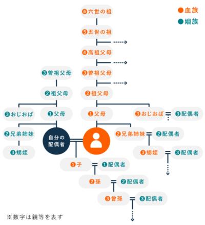 民法上の親族の範囲(6親等内の血族・配偶者・3親等内の姻族)