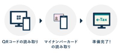 【e-Tax】2次元バーコード認証の流れ(QRコード)