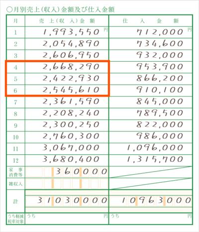基準年の事業売上はココを参照 - 青色申告者の「月次支援金」申請