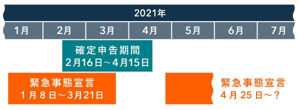2021年の確定申告期間と緊急事態宣言の時系列