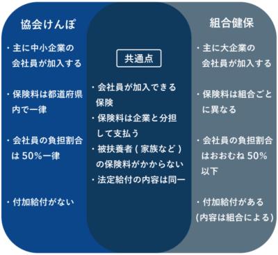 共通点と相違点 - 協会けんぽ・組合健保