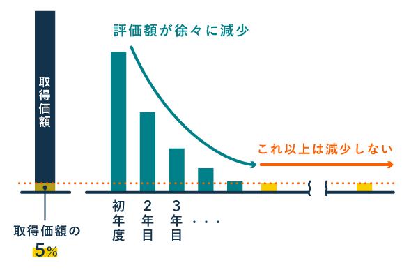 償却資産の評価額 - 計算方法(耐用年数4年の場合)