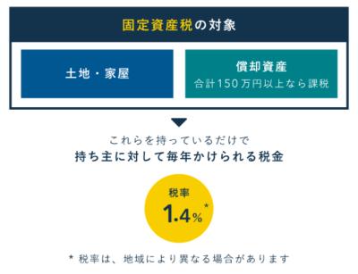 固定資産税の対象と税率