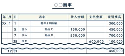 買掛帳の記帳例 - 仕入金額と支払金額など