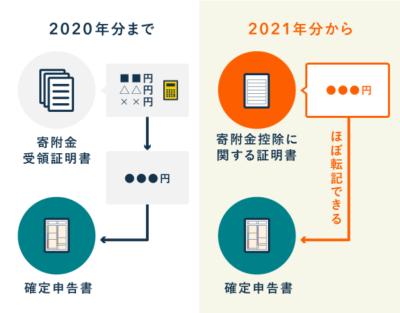 確定申告書の記入がラクになる - ふるさと納税の簡素化【2021年分から】