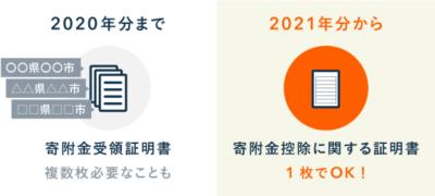 添付書類が寄附金控除に関する証明書のみに - ふるさと納税の簡素化【2021年分から】