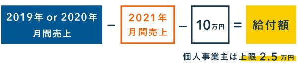 東京都中小企業者等月次支援給付金の計算方法 - 月次支援金を受給している人