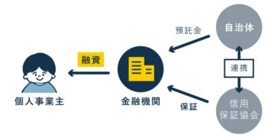 自治体の制度融資が行われる仕組み(簡易版)