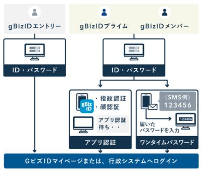 GビズIDのスマホアプリによるログイン認証
