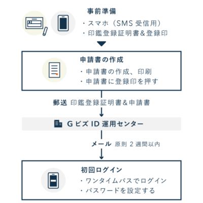 gBizIDプライムアカウント作成の流れ