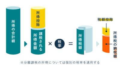 所得税額の計算方法(所得控除や税額控除を適用する流れ)