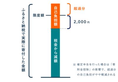 限度額をオーバーしたら自己負担額は2,000円を超える - ふるさと納税