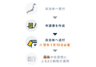 申請の流れ - ワンストップ特例制度