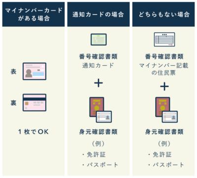 添付する本人確認書類 (コピー) - ワンストップ特例制度