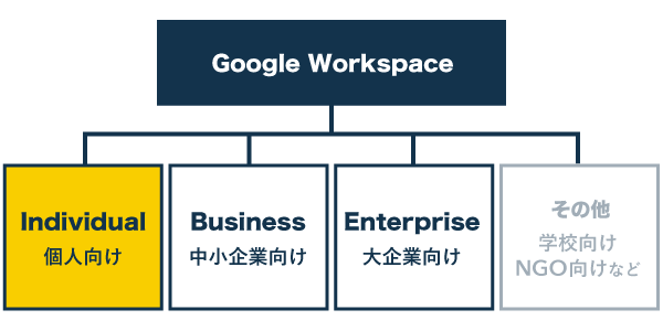 Google Workspaceの構造