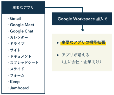 Google Workspaceのしくみ