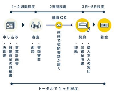 日本政策金融公庫で融資を受ける流れ