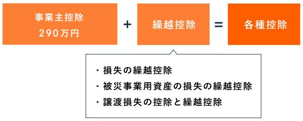 個人事業税における各種控除の計算方法