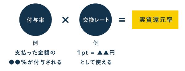 実質還元率の計算方法