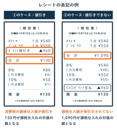 課税事業者のポイント記帳 - レシート参考に使い分け