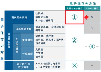 電子帳簿保存法の改正(国税関係帳簿の電子データ保存)