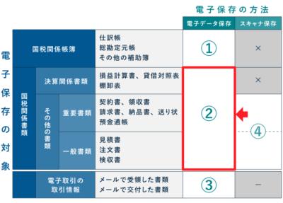 電子帳簿保存法の改正(国税関係書類の電子データ保存)