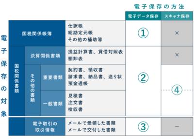 電子帳簿保存法の改正(大枠はそのまま)