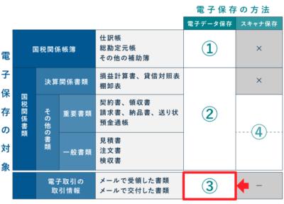 電子帳簿保存法の改正(電子取引の取引情報)