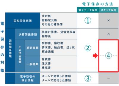 電子帳簿保存法の改正(国税関係書類のスキャナ保存)
