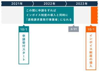 適格請求書発行事業者の登録申請期限(インボイス制度)